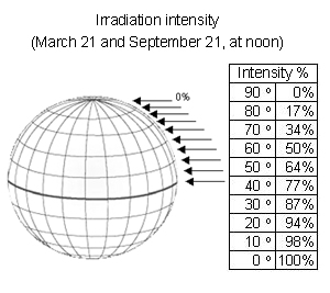 Earth irradiation percentage